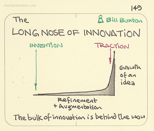Long Nose of Innovation