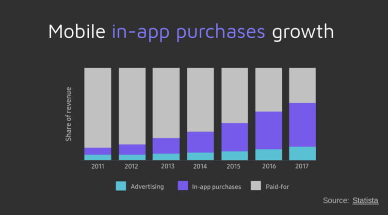 Rise of in-app purchases - graph of data from Statista